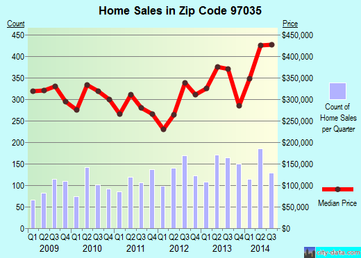 Zip code 97035 (Lake Oswego, Oregon) real estate house value trends
