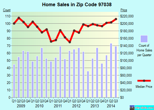 Zip code 97038 (Molalla, OR) real estate house value trends
