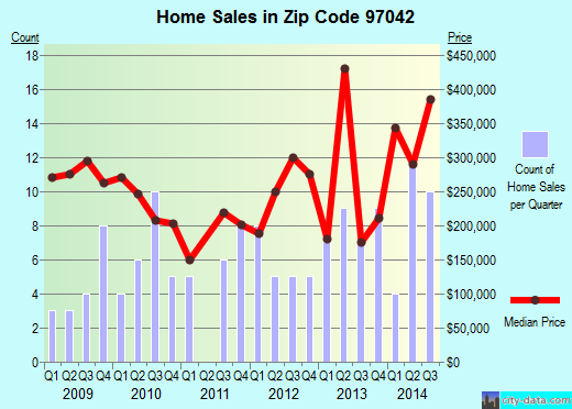 Zip code 97042 (Mulino, OR) real estate house value trends