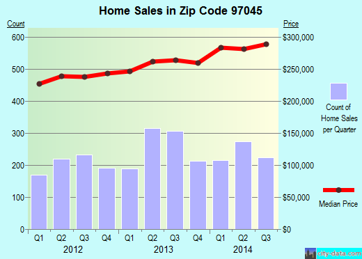 Zip code 97045 (Oregon City, OR) real estate house value trends