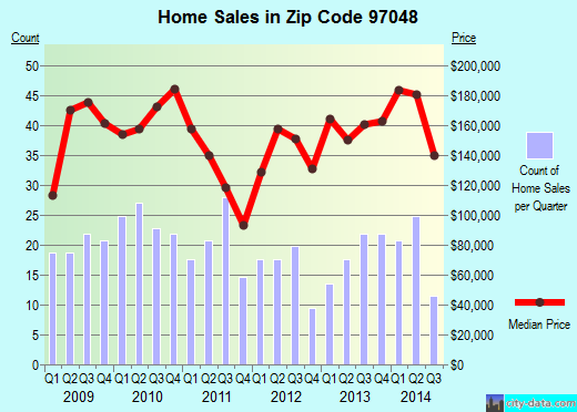 Zip code 97048 (Rainier, Oregon) real estate house value trends