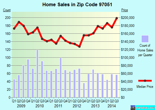 Zip code 97051 (St. Helens, Oregon) real estate house value trends
