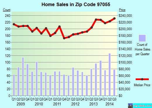 Zip code 97055 (Sandy, OR) real estate house value trends