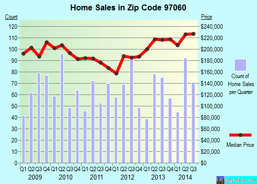 Zip code 97060 (Troutdale, Oregon) real estate house value trends