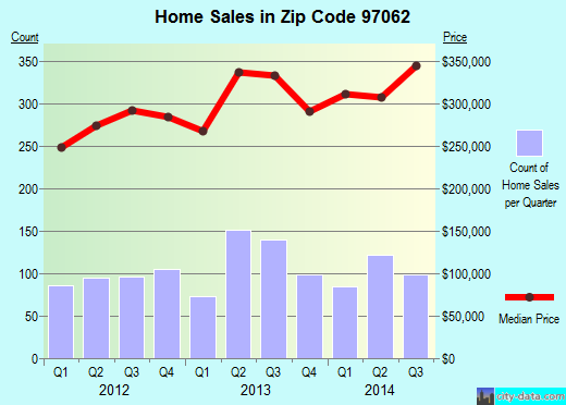 Zip code 97062 (Tualatin, Oregon) real estate house value trends
