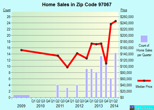 Zip code 97067 (Welches, OR) real estate house value trends