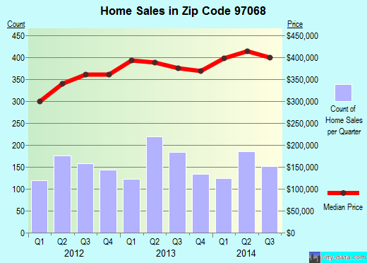 Zip code 97068 (West Linn, OR) real estate house value trends