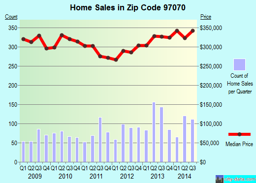 Zip code 97070 (Wilsonville, OR) real estate house value trends