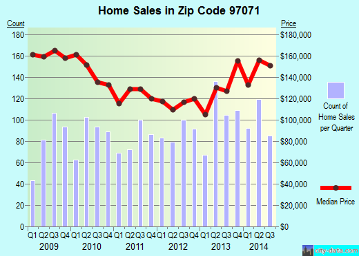 Zip code 97071 (Woodburn, OR) real estate house value trends