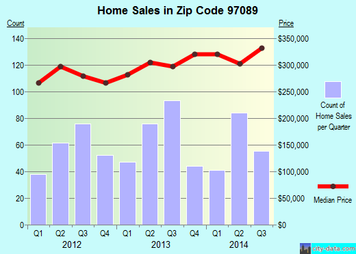 Zip code 97089 (Damascus, OR) real estate house value trends