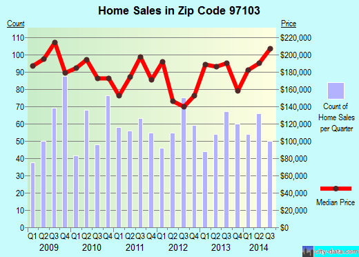 Zip code 97103 (Astoria, Oregon) real estate house value trends