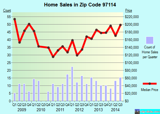 Zip code 97114 (Dayton, Oregon) real estate house value trends