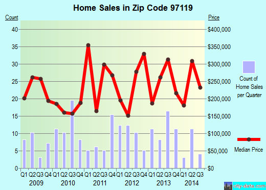 Zip code 97119 (Gaston, Oregon) real estate house value trends