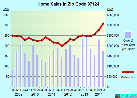 Zip code 97124 (Hillsboro, Oregon) real estate house value trends