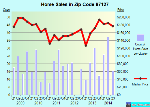 Zip code 97127 (Lafayette, Oregon) real estate house value trends