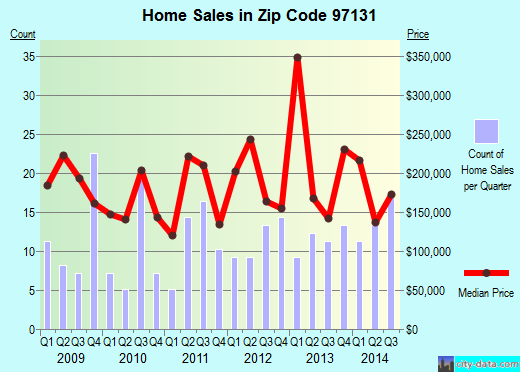 Zip code 97131 (Nehalem, Oregon) real estate house value trends