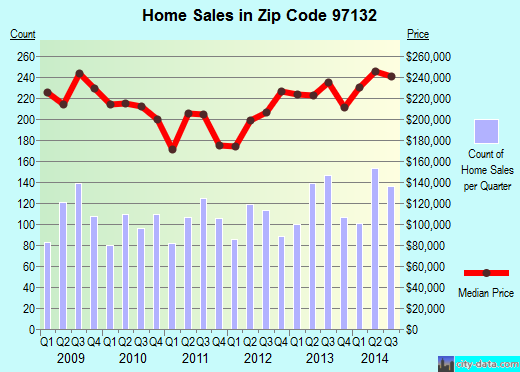 Zip code 97132 (Newberg, Oregon) real estate house value trends
