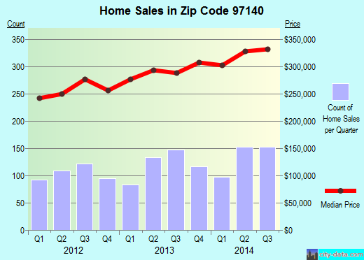 Zip code 97140 (Sherwood, OR) real estate house value trends