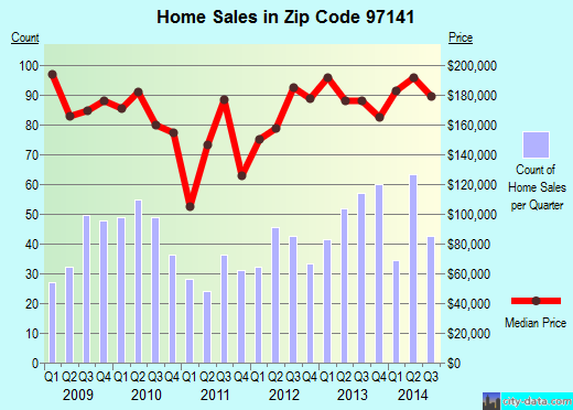 Zip code 97141 (Cape Meares, Oregon) real estate house value trends