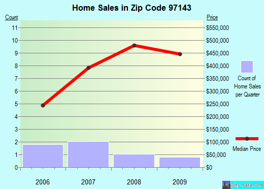 Zip code 97143 (Netarts, Oregon) real estate house value trends