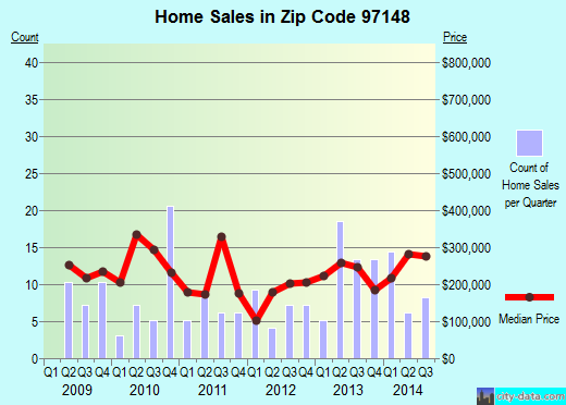 Zip code 97148 (YAMHILL, Oregon) real estate house value trends