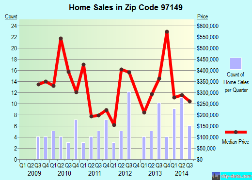 Zip code 97149 (Neskowin, Oregon) real estate house value trends