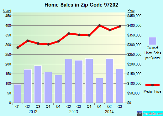 Zip code 97202 (Portland, Oregon) real estate house value trends