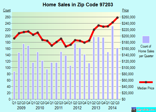Zip code 97203 (Portland, Oregon) real estate house value trends