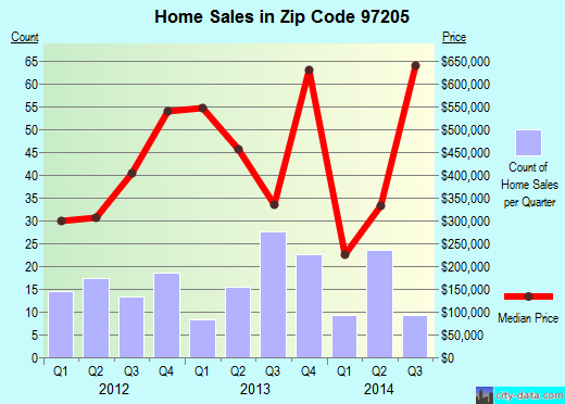 Zip code 97205 (Portland, Oregon) real estate house value trends