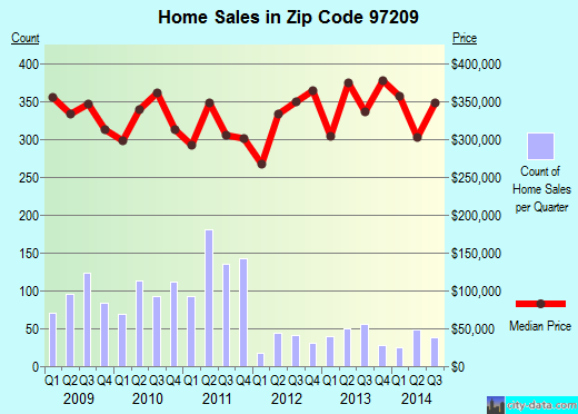 Zip code 97209 (Portland, Oregon) real estate house value trends