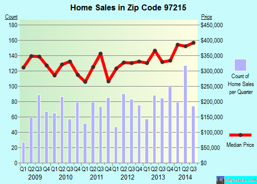 Zip code 97215 (Portland, Oregon) real estate house value trends