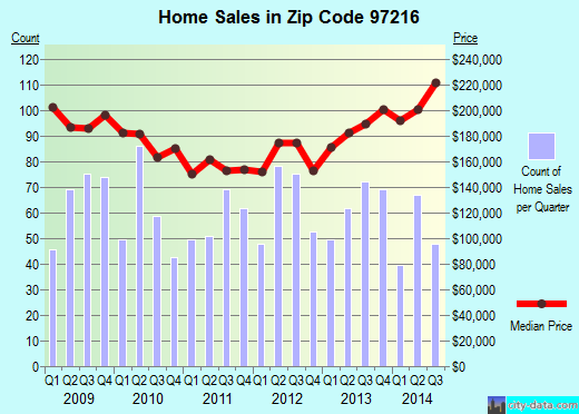 Zip code 97216 (PORTLAND, Oregon) real estate house value trends