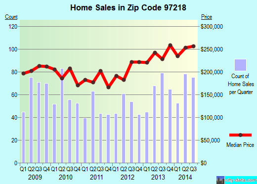 Zip code 97218 (Portland, Oregon) real estate house value trends