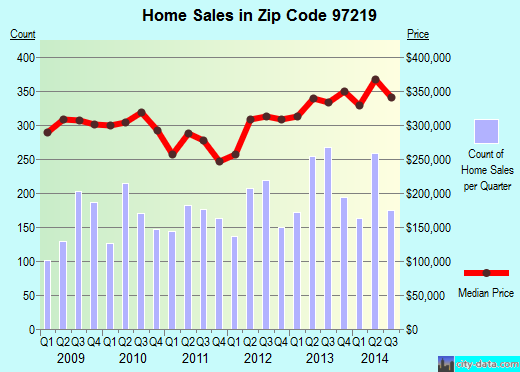 Zip code 97219 (Portland, Oregon) real estate house value trends