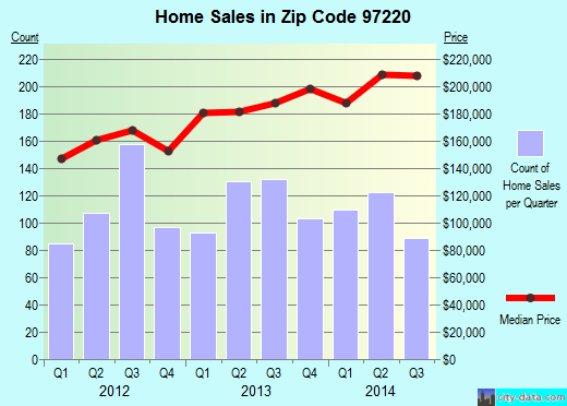 Zip code 97220 (Portland, Oregon) real estate house value trends