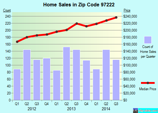 Zip code 97222 (Milwaukie, Oregon) real estate house value trends