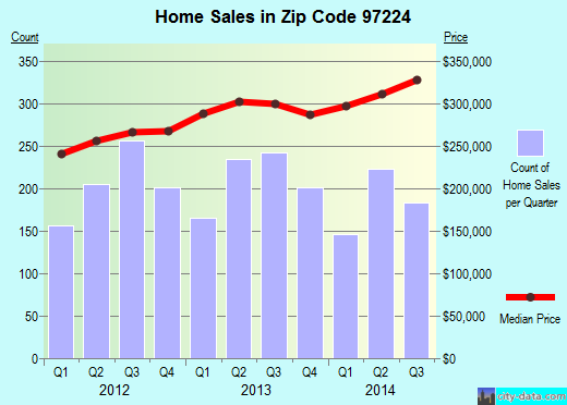 Zip code 97224 (Tigard, Oregon) real estate house value trends
