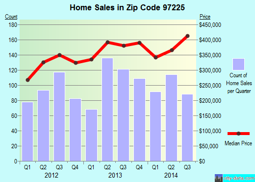 Zip code 97225 (West Haven-Sylvan, Oregon) real estate house value trends