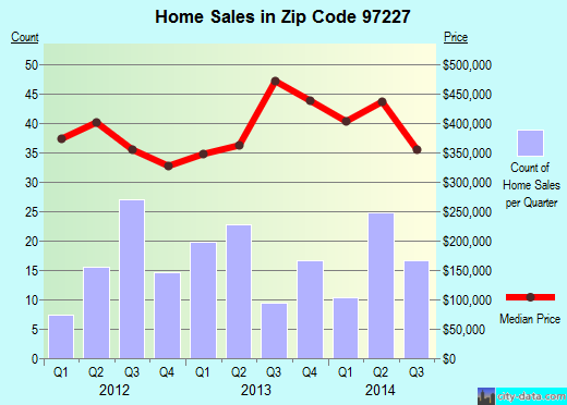 Zip code 97227 (Portland, Oregon) real estate house value trends