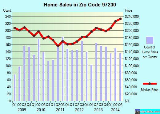 Zip code 97230 (Portland, Oregon) real estate house value trends