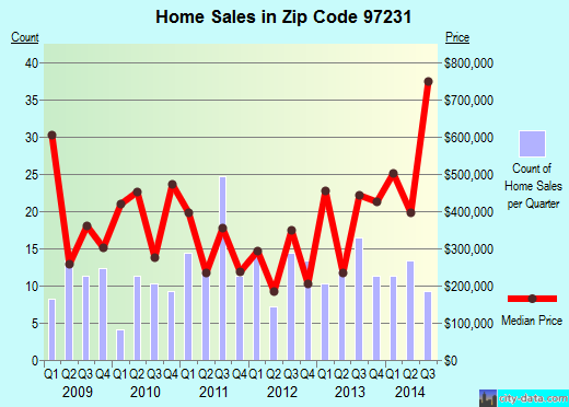Zip code 97231 (Portland, Oregon) real estate house value trends