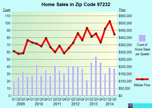 Zip code 97232 (Portland, Oregon) real estate house value trends