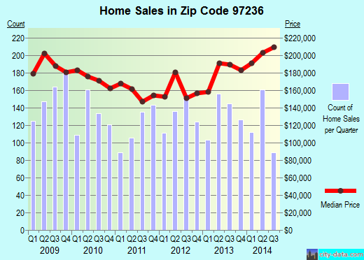 Zip code 97236 (Portland, Oregon) real estate house value trends