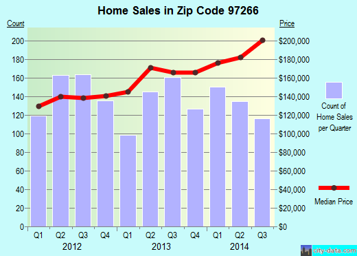 Zip code 97266 (Portland, Oregon) real estate house value trends