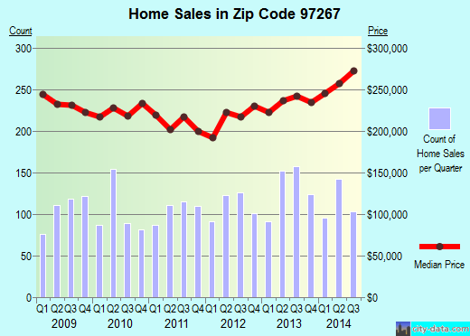 Zip code 97267 (MILWAUKIE, Oregon) real estate house value trends
