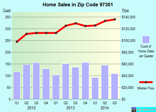 Zip code 97301 (Salem, Oregon) real estate house value trends