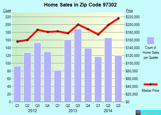 Zip code 97302 (Salem, Oregon) real estate house value trends