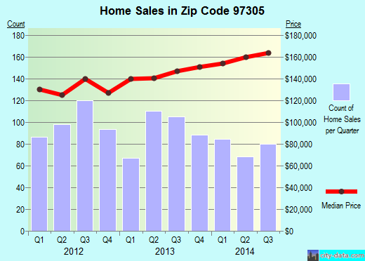 Zip code 97305 (Salem, Oregon) real estate house value trends