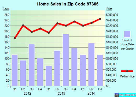 Zip code 97306 (Salem, Oregon) real estate house value trends