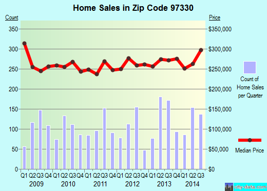 Zip code 97330 (Corvallis, Oregon) real estate house value trends